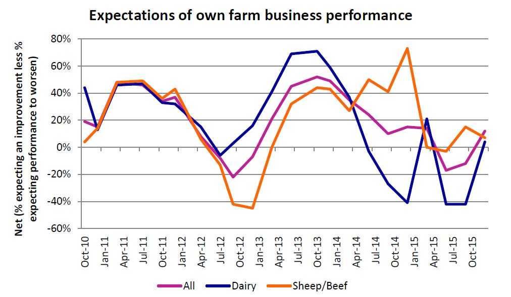 Graph - Farmer confidence still low but on the up