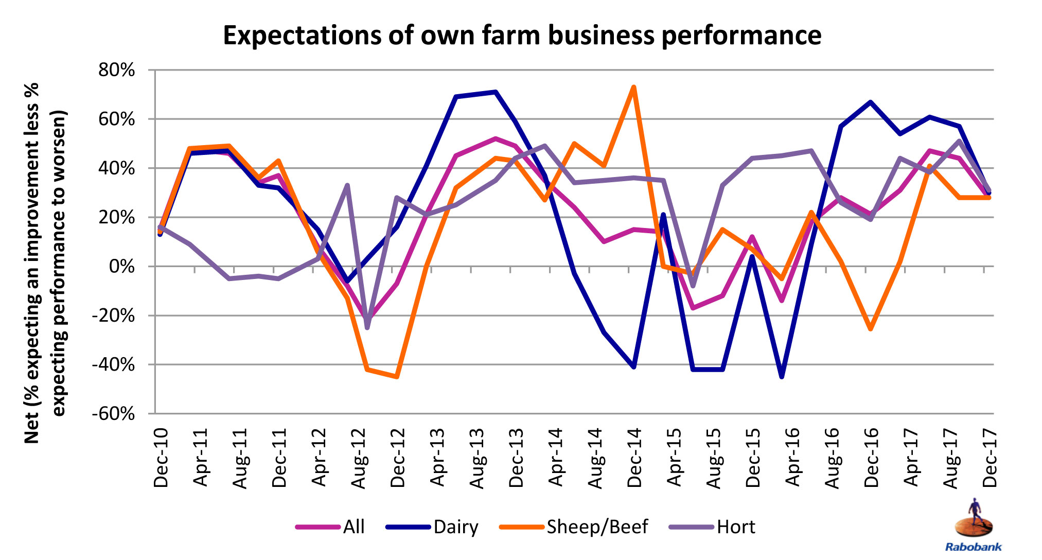 Rabobank_Rural_Confidence_Survey_chart_Dec2017