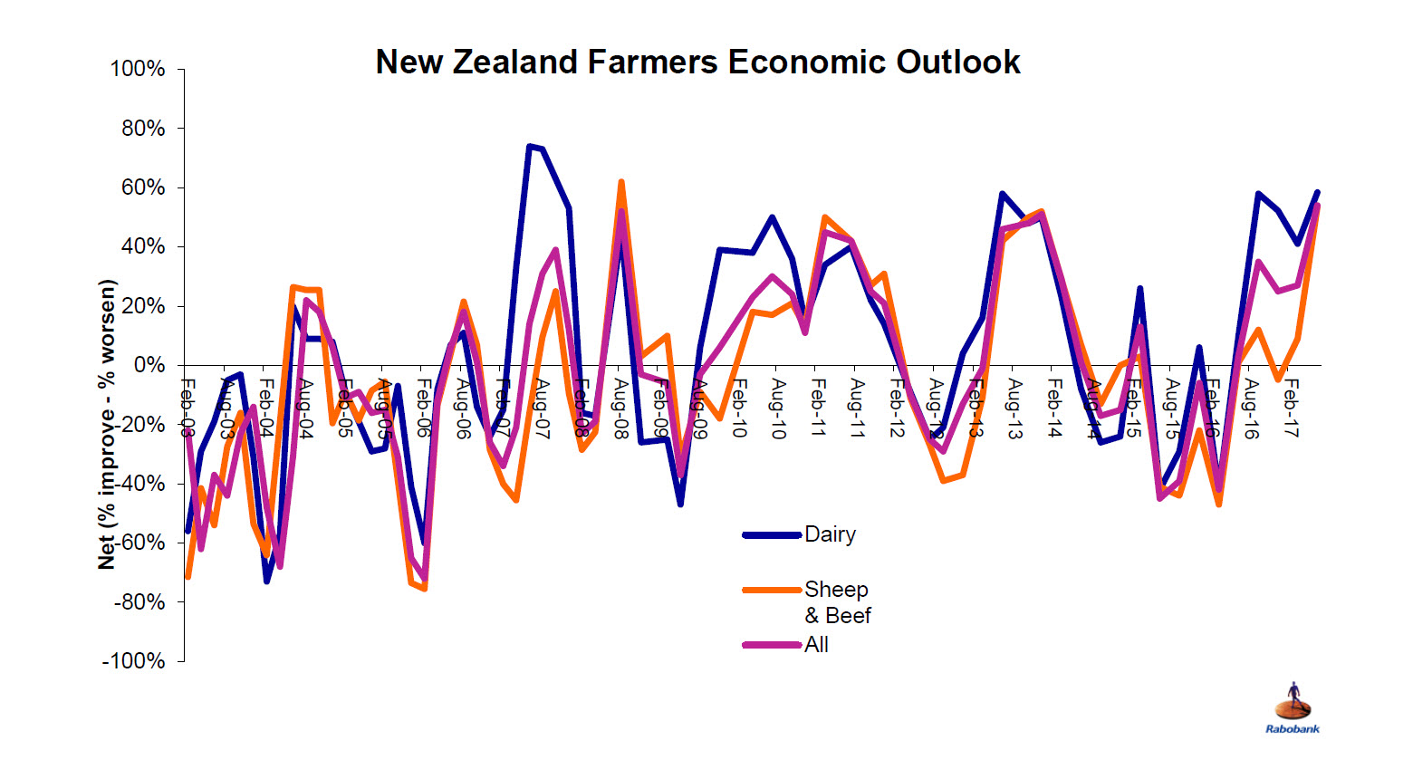 New Zealand Rural Confidence Survey June 2017