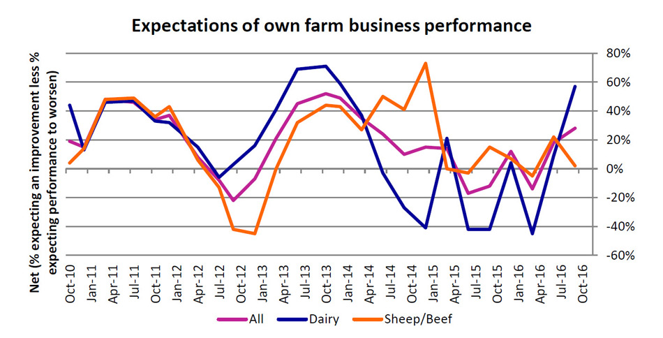 Expectation of own farm business performance